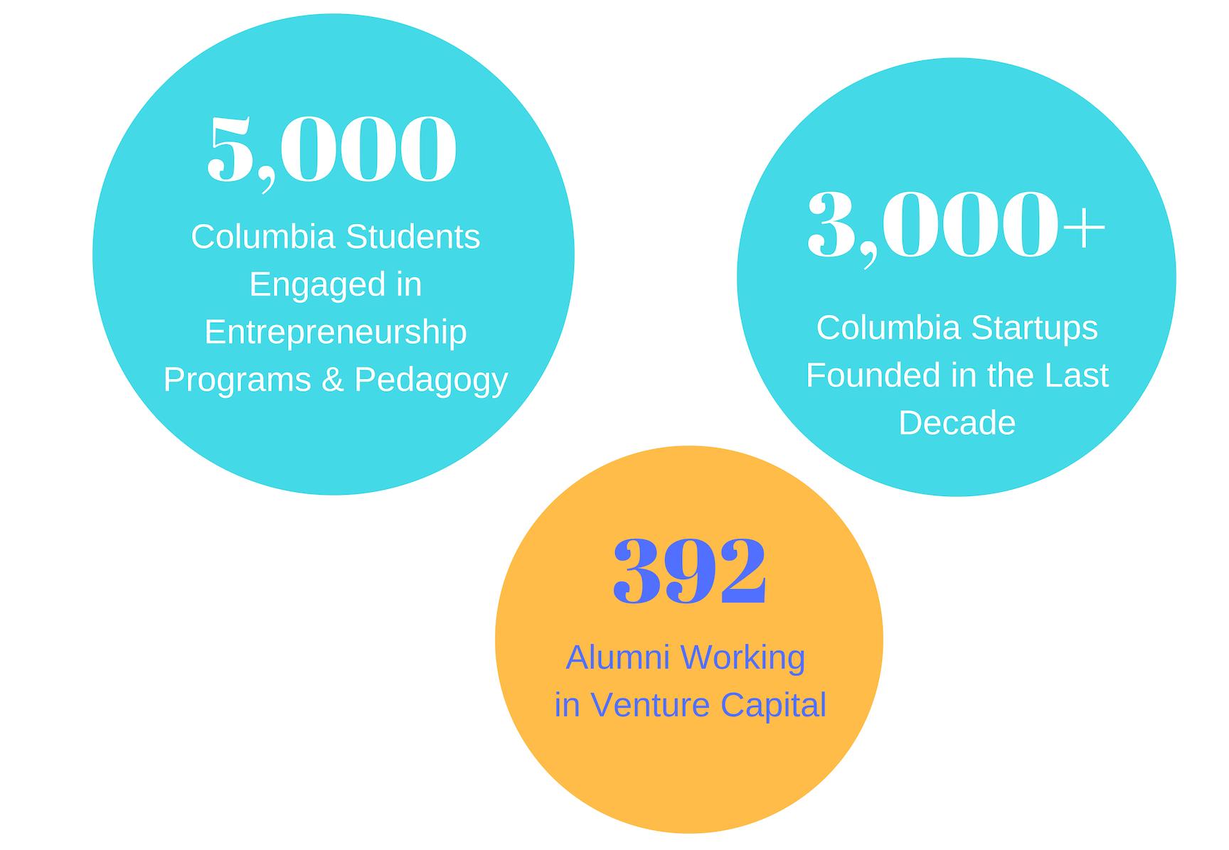 Columbia Entrepreneurship Stats - 2017