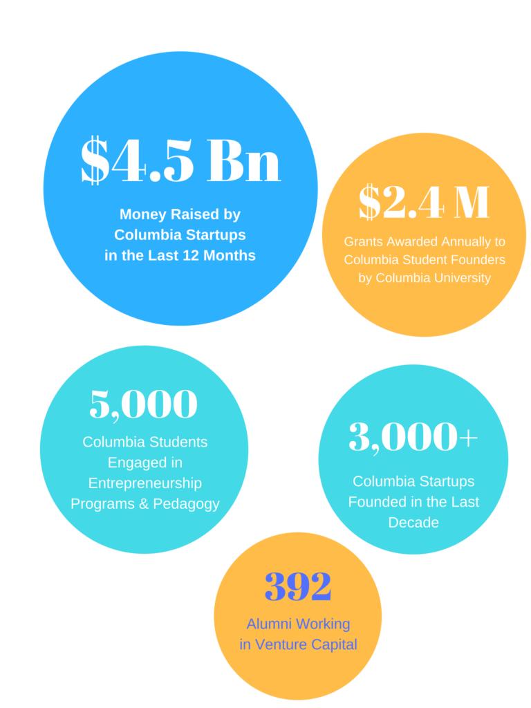 Columbia Startups Raised $4.5 Billion in the last 12 months