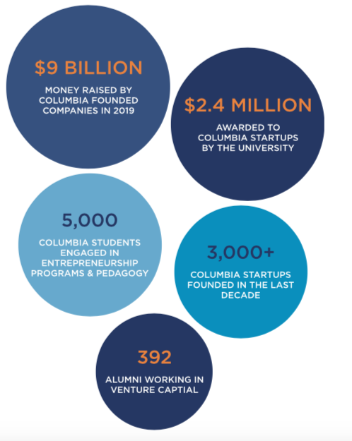 Columbia Entrepreneurship by the numbers 2019: $9 billion raised by startups